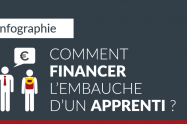 Comment financer l'embauche d'un apprenti ?
