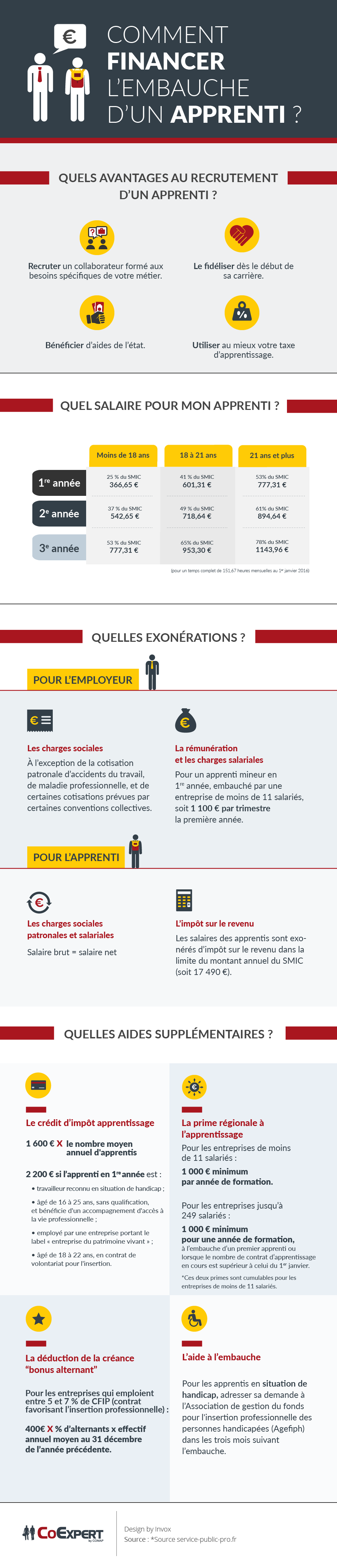 Infographie - Comment financer l'embauche d'un apprenti ?