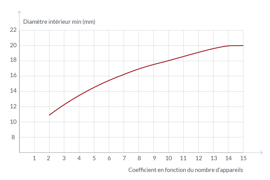 graph-DN-coefficient